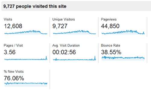 bass-lake-park-analytics-visitors